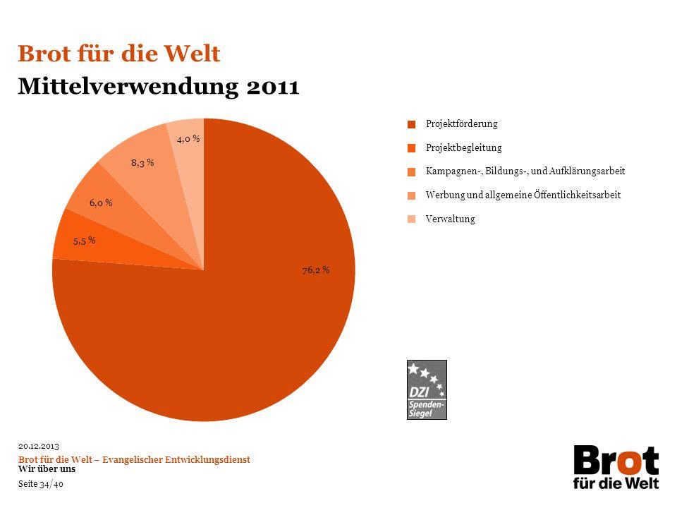 Brot für die Welt Mittelverwendung 2011 Projektförderung 4,0 %
