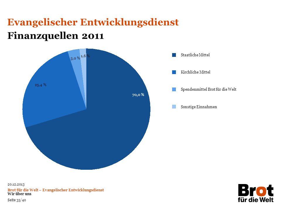 Evangelischer Entwicklungsdienst Finanzquellen 2011
