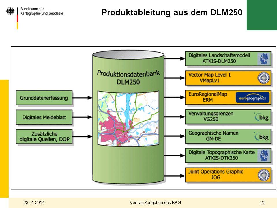 Produktableitung aus dem DLM250