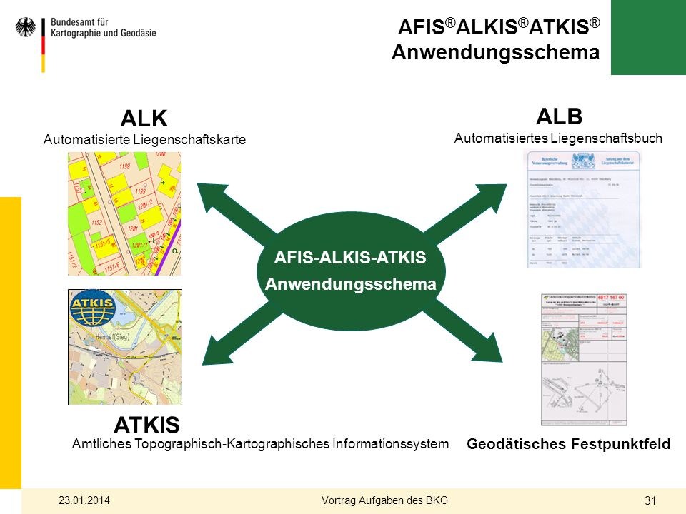 AFIS®ALKIS®ATKIS® Anwendungsschema