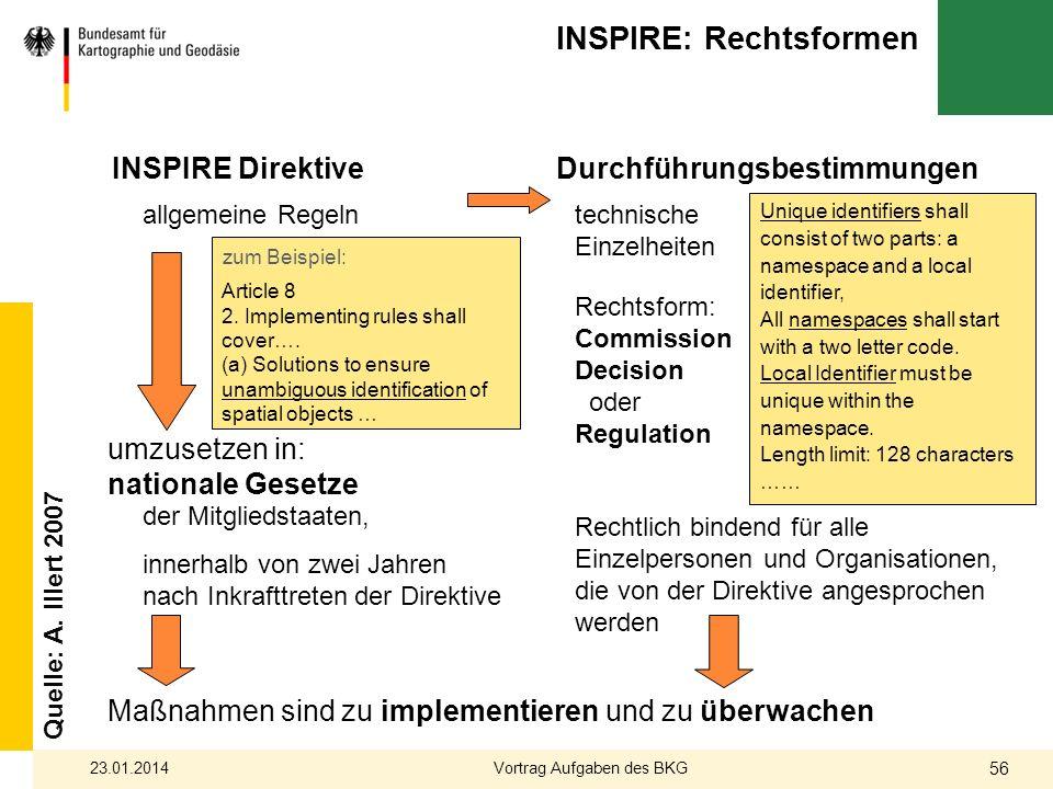 INSPIRE: Rechtsformen