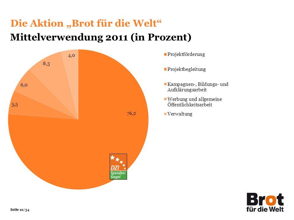 """Die Aktion """"Brot für die Welt Mittelverwendung 2011 (in Prozent)"""