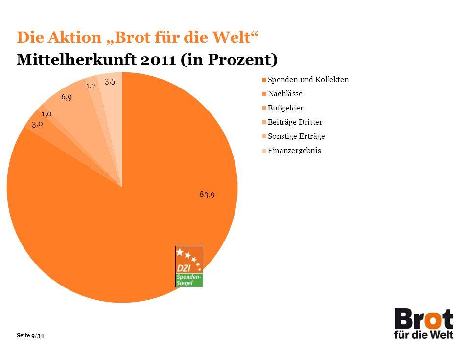 """Die Aktion """"Brot für die Welt Mittelherkunft 2011 (in Prozent)"""