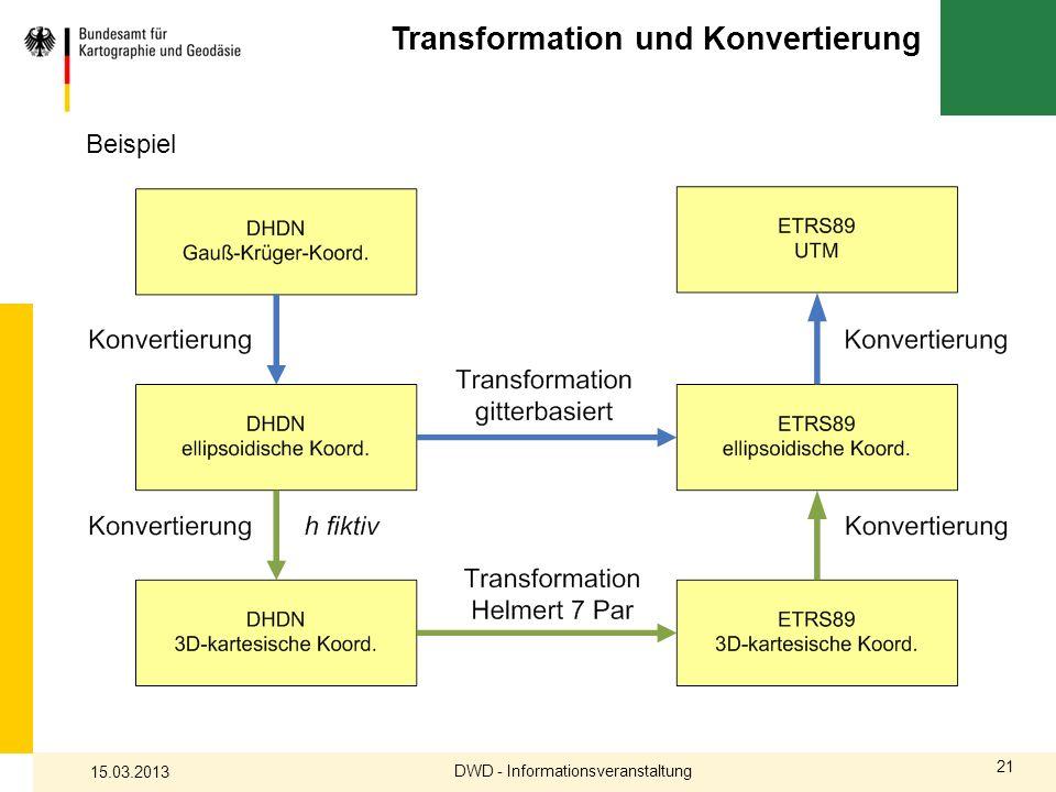 Transformation und Konvertierung