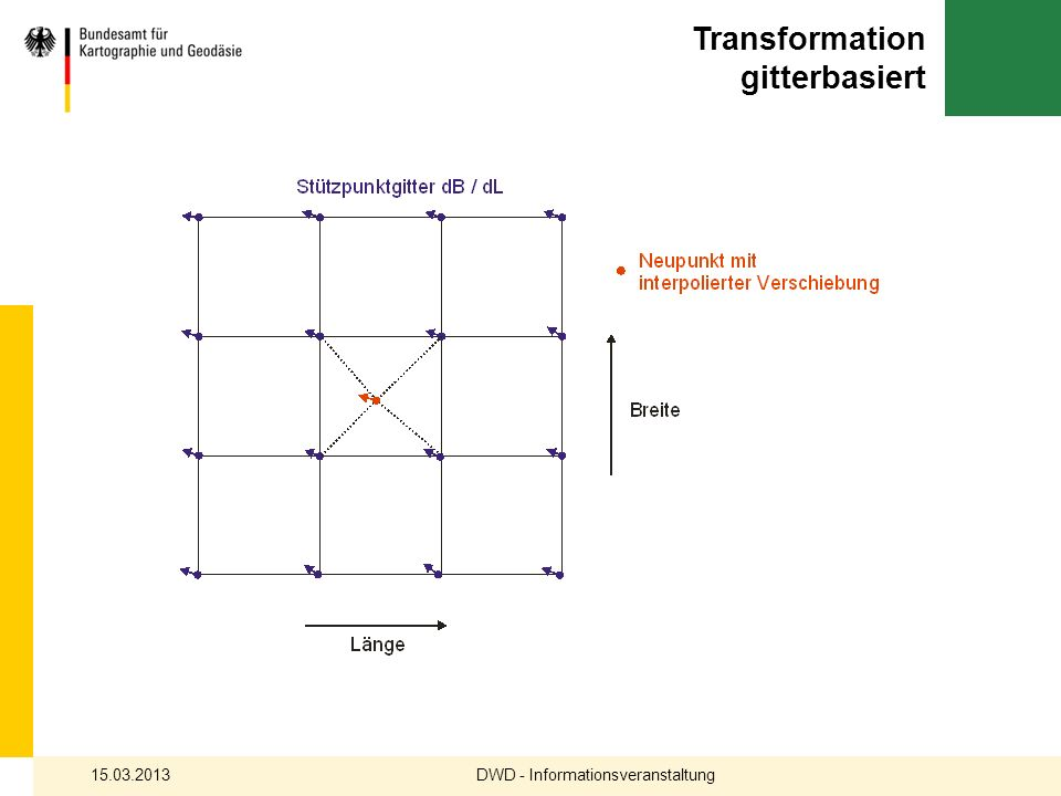 Transformation gitterbasiert