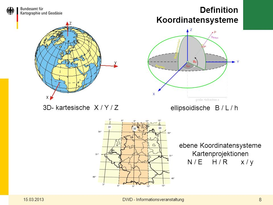 Definition Koordinatensysteme
