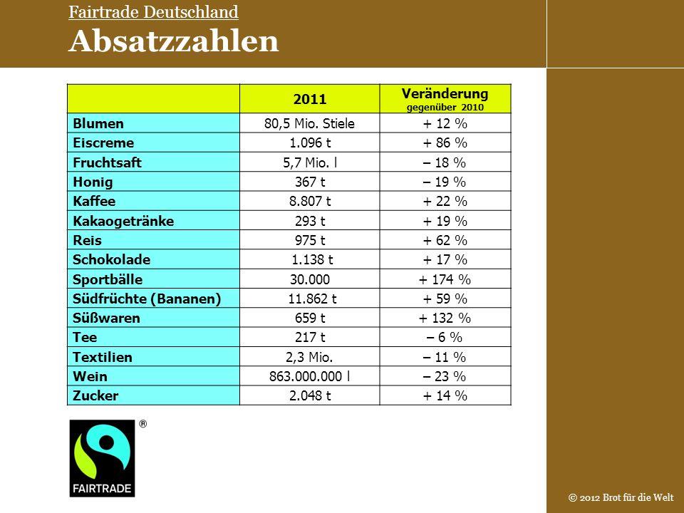 Fairtrade Deutschland Absatzzahlen