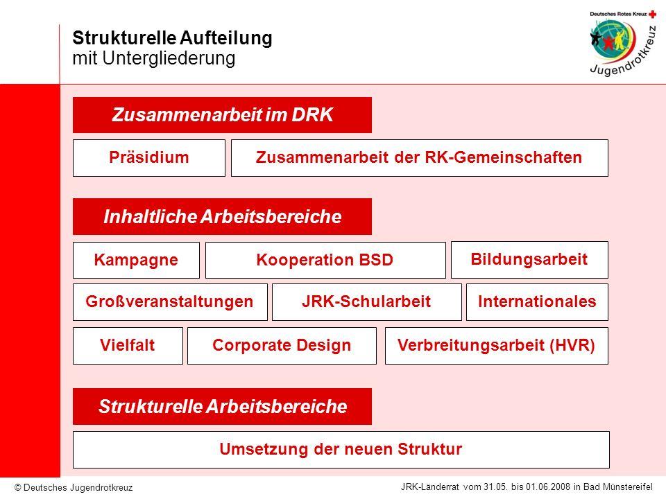Strukturelle Aufteilung mit Untergliederung