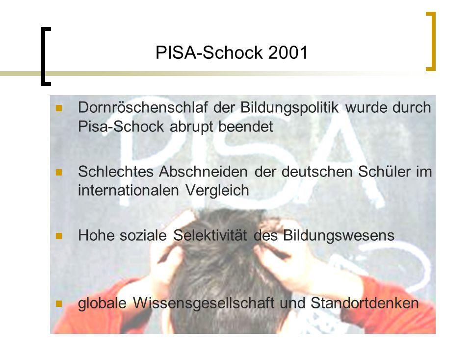 PISA-Schock 2001 Dornröschenschlaf der Bildungspolitik wurde durch Pisa-Schock abrupt beendet.