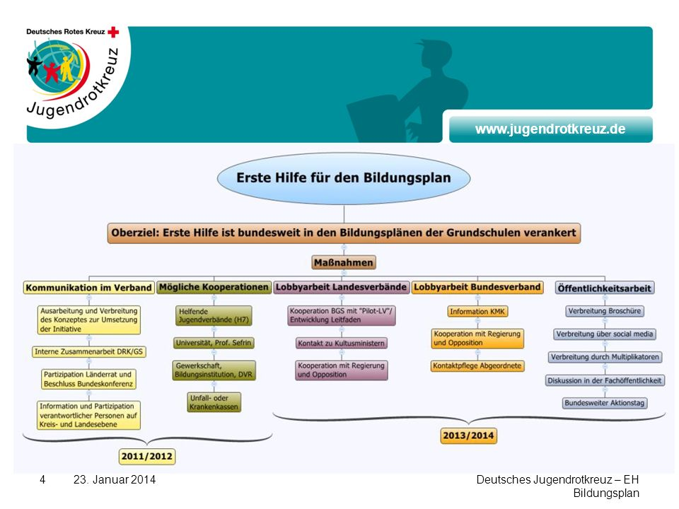 Kopftext 27.03.2017 27. März 2017 Deutsches Jugendrotkreuz – EH Bildungsplan