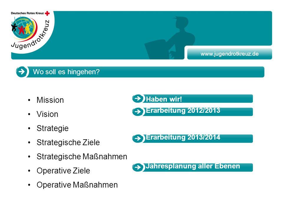 Strategische Maßnahmen Operative Ziele Operative Maßnahmen