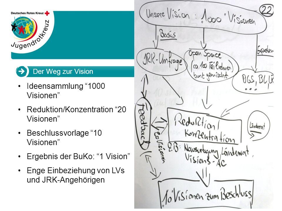 Ideensammlung 1000 Visionen Reduktion/Konzentration 20 Visionen
