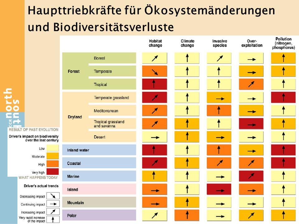Haupttriebkräfte für Ökosystemänderungen und Biodiversitätsverluste