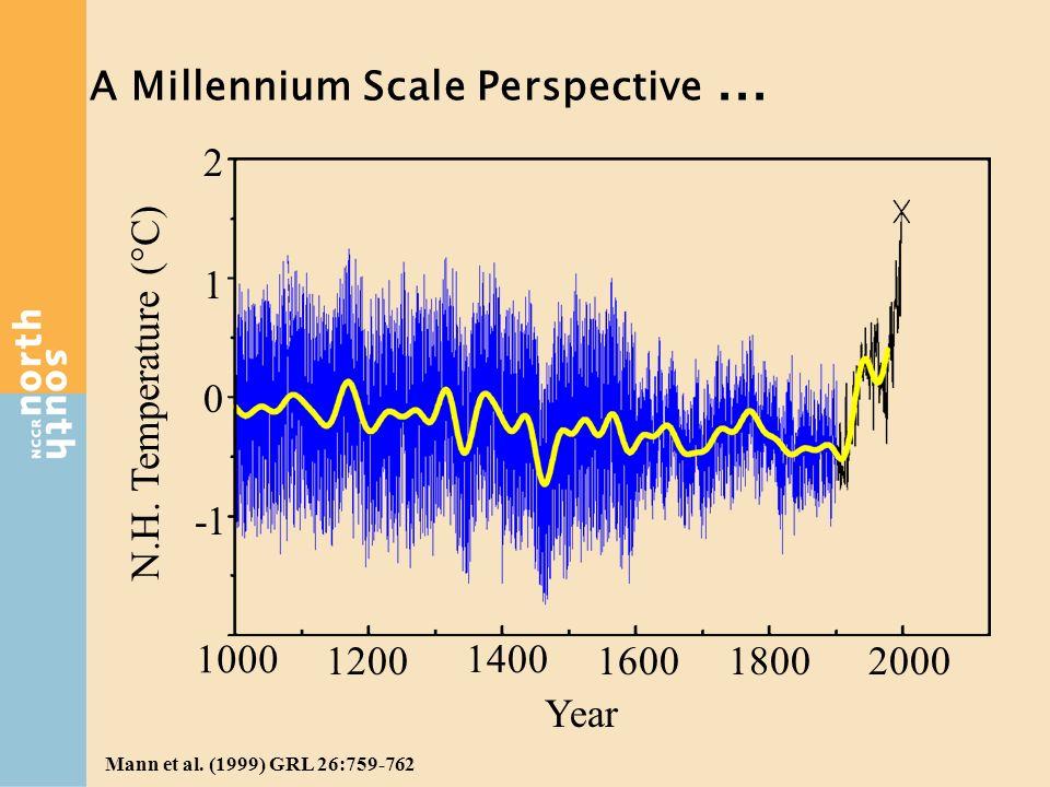 A Millennium Scale Perspective ...