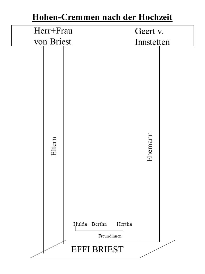 Hohen-Cremmen nach der Hochzeit Herr+Frau von Briest Geert v.