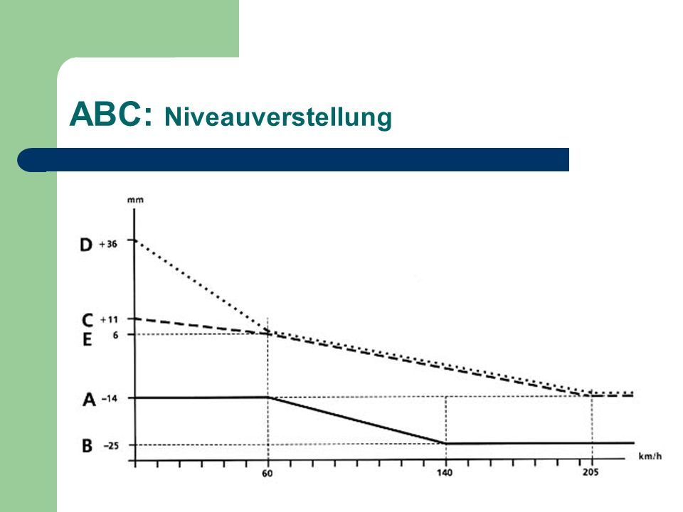 ABC: Niveauverstellung