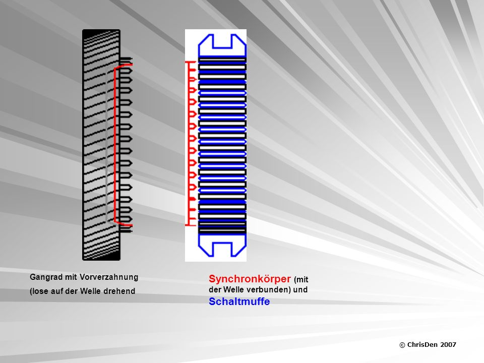 Synchronkörper (mit der Welle verbunden) und Schaltmuffe