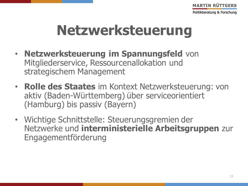 Netzwerksteuerung Netzwerksteuerung im Spannungsfeld von Mitgliederservice, Ressourcenallokation und strategischem Management.