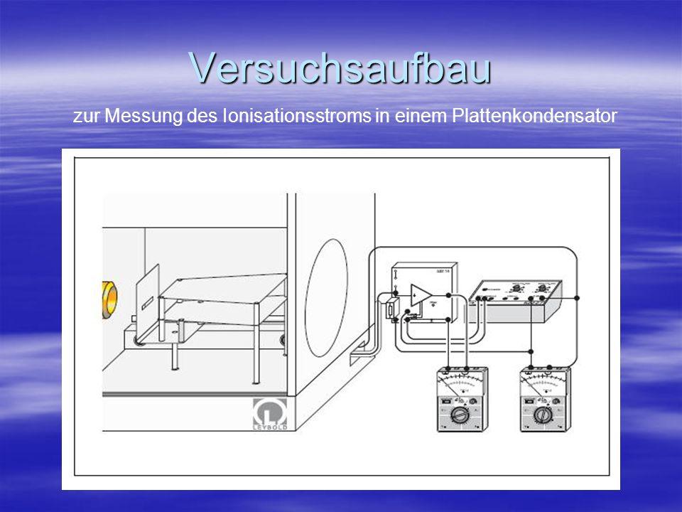 zur Messung des Ionisationsstroms in einem Plattenkondensator