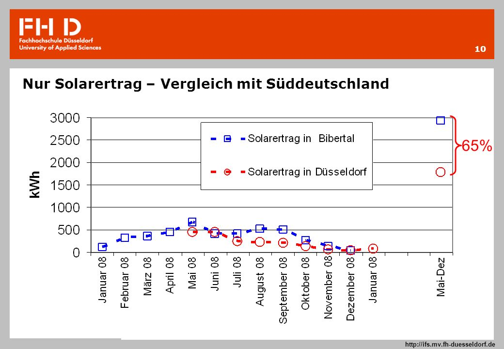 Nur Solarertrag – Vergleich mit Süddeutschland