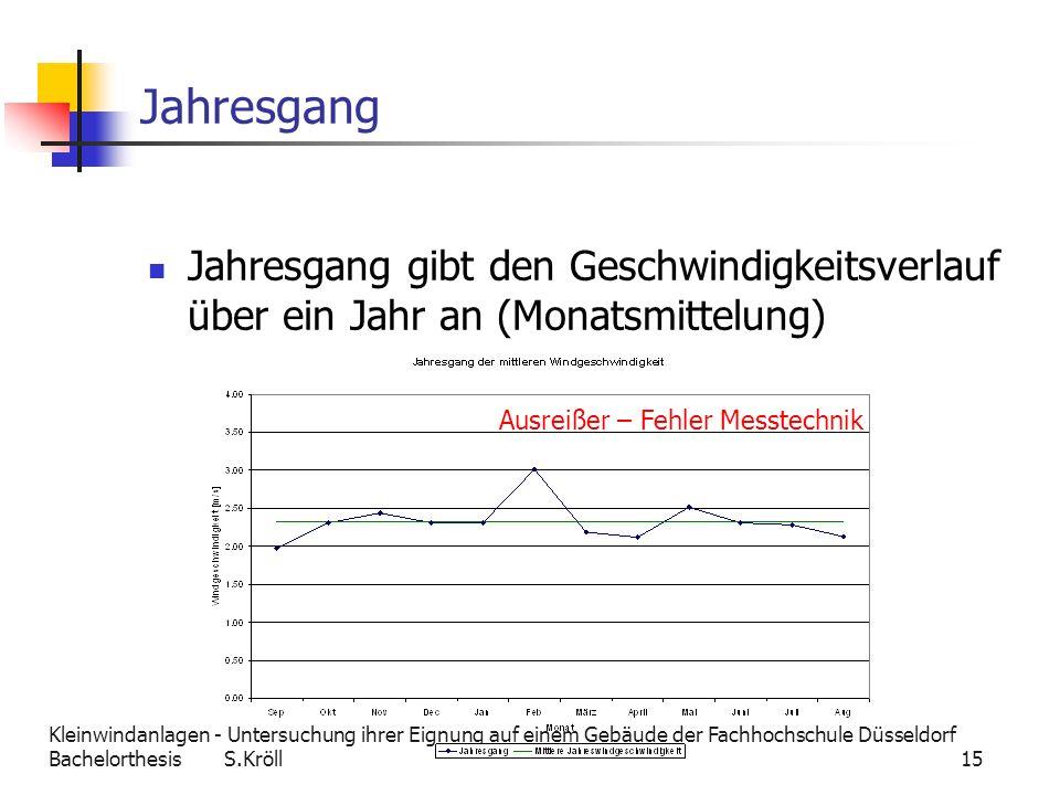 Jahresgang Jahresgang gibt den Geschwindigkeitsverlauf über ein Jahr an (Monatsmittelung) Ausreißer – Fehler Messtechnik.