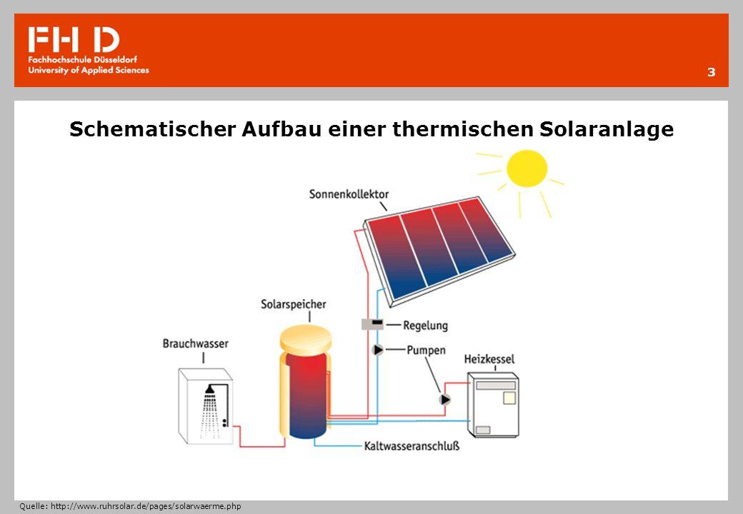 Schematischer Aufbau einer thermischen Solaranlage