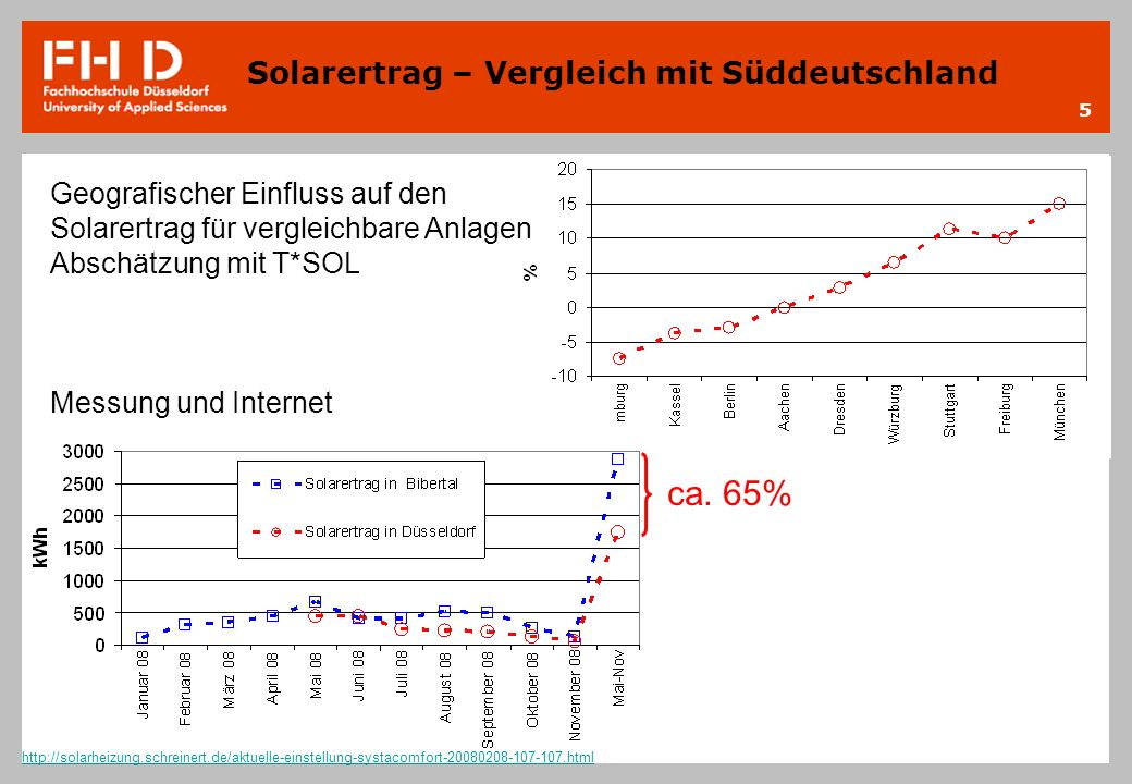 ca. 65% Solarertrag – Vergleich mit Süddeutschland
