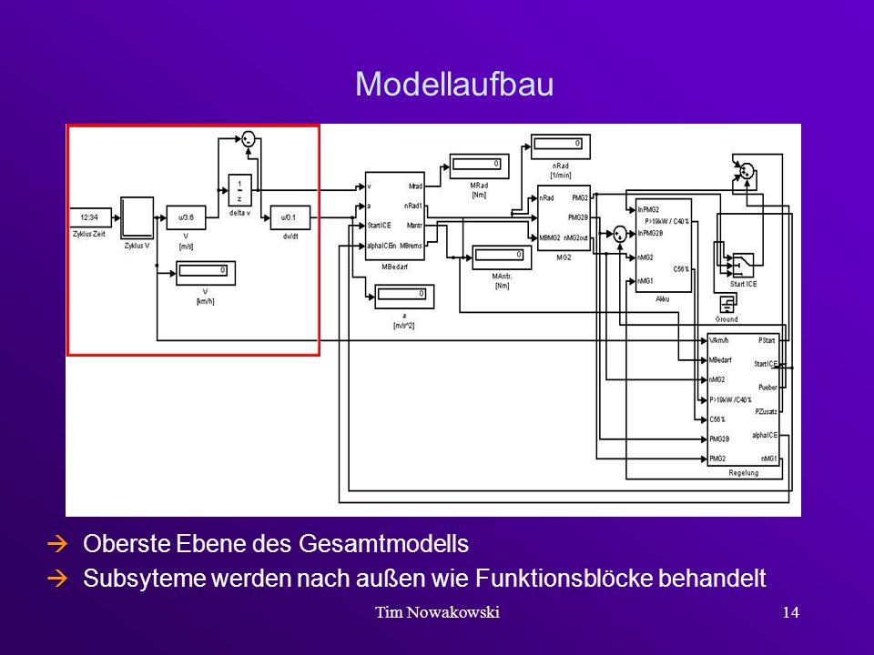 Modellaufbau  Oberste Ebene des Gesamtmodells