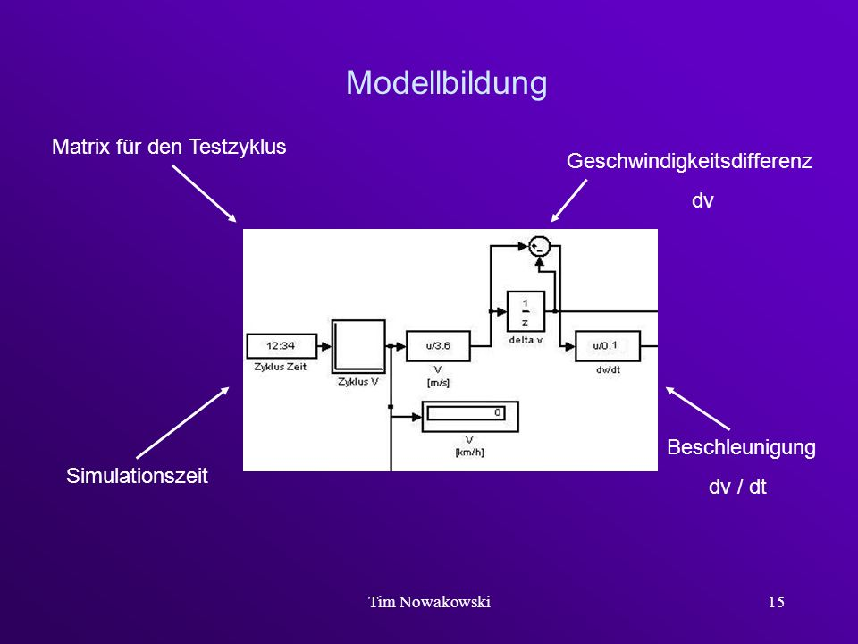 Modellbildung Matrix für den Testzyklus Geschwindigkeitsdifferenz dv
