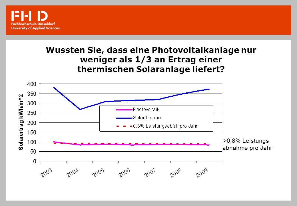 Wussten Sie, dass eine Photovoltaikanlage nur weniger als 1/3 an Ertrag einer thermischen Solaranlage liefert