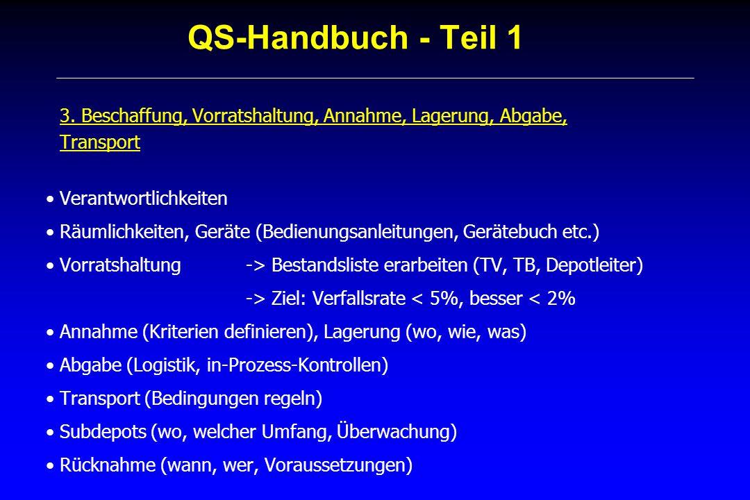 QS-Handbuch - Teil 1 3. Beschaffung, Vorratshaltung, Annahme, Lagerung, Abgabe, Transport. Verantwortlichkeiten.