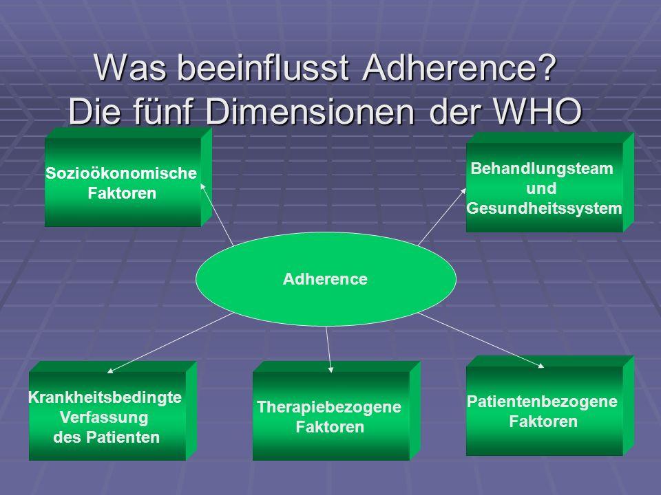 Was beeinflusst Adherence Die fünf Dimensionen der WHO