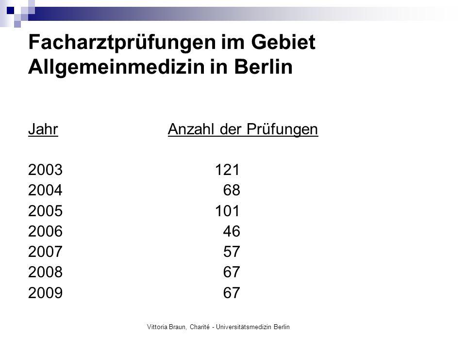 Facharztprüfungen im Gebiet Allgemeinmedizin in Berlin