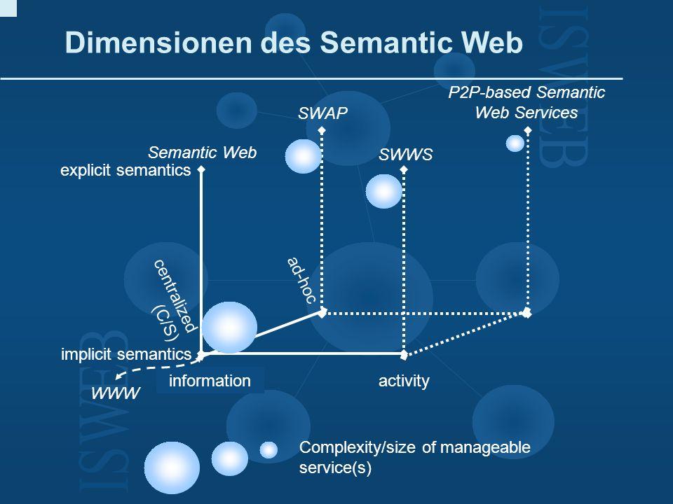 Dimensionen des Semantic Web