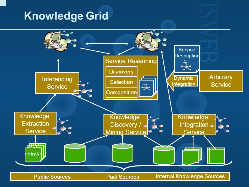 Knowledge Grid Service Reasoning Arbitrary Service Inferencing Service