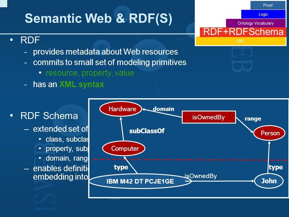 Semantic Web & RDF(S) RDF+RDFSchema RDF RDF Schema