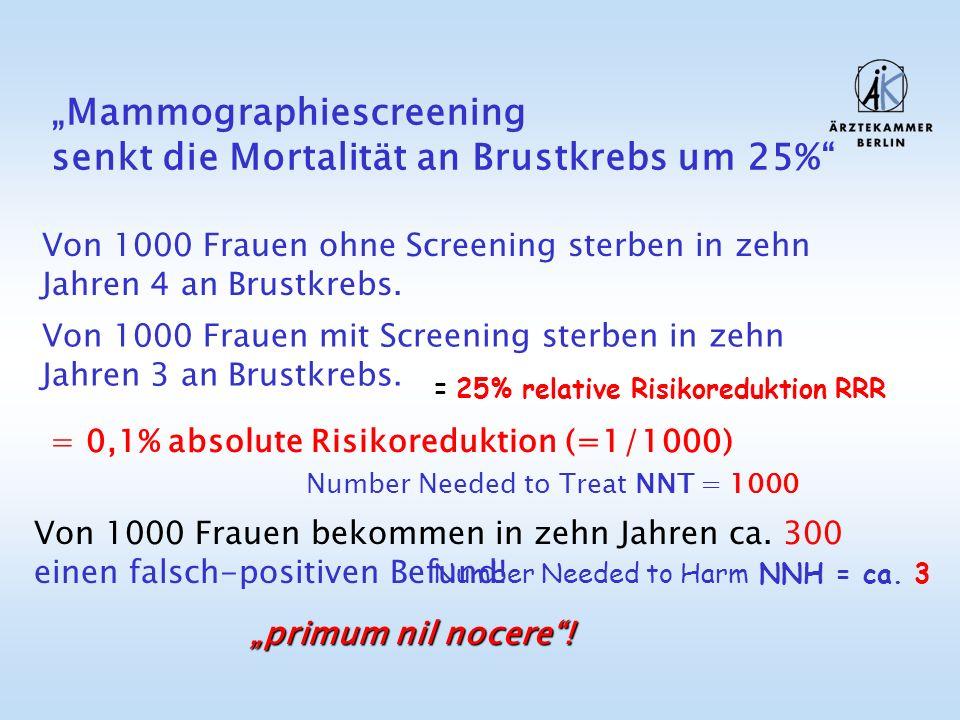 """""""Mammographiescreening senkt die Mortalität an Brustkrebs um 25%"""