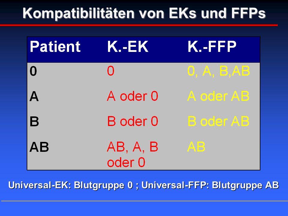 Kompatibilitäten von EKs und FFPs