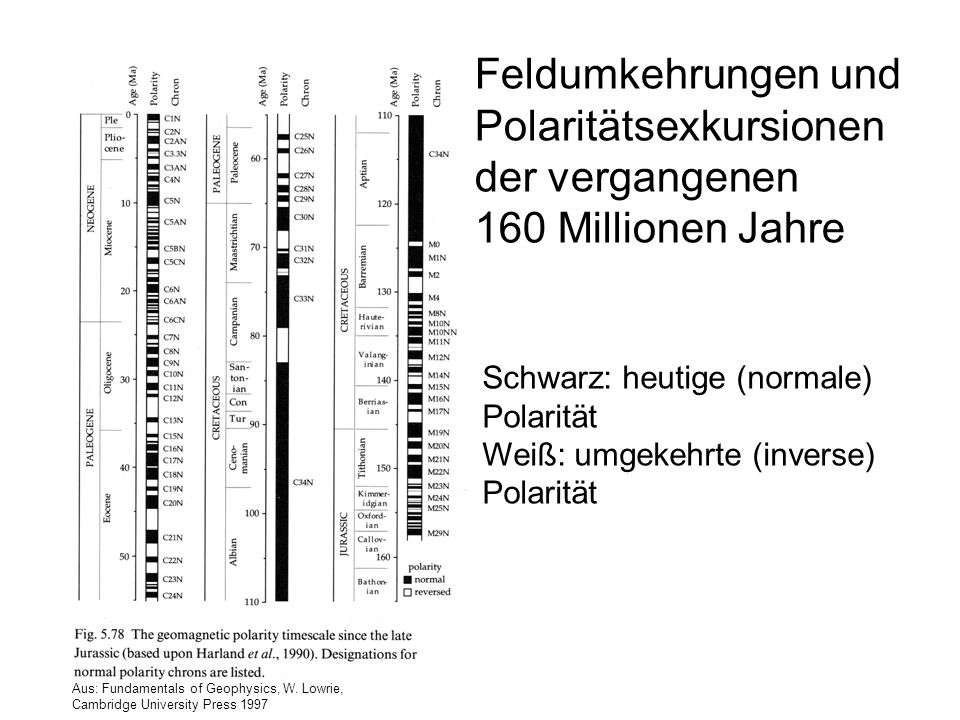 Polaritätsexkursionen der vergangenen 160 Millionen Jahre