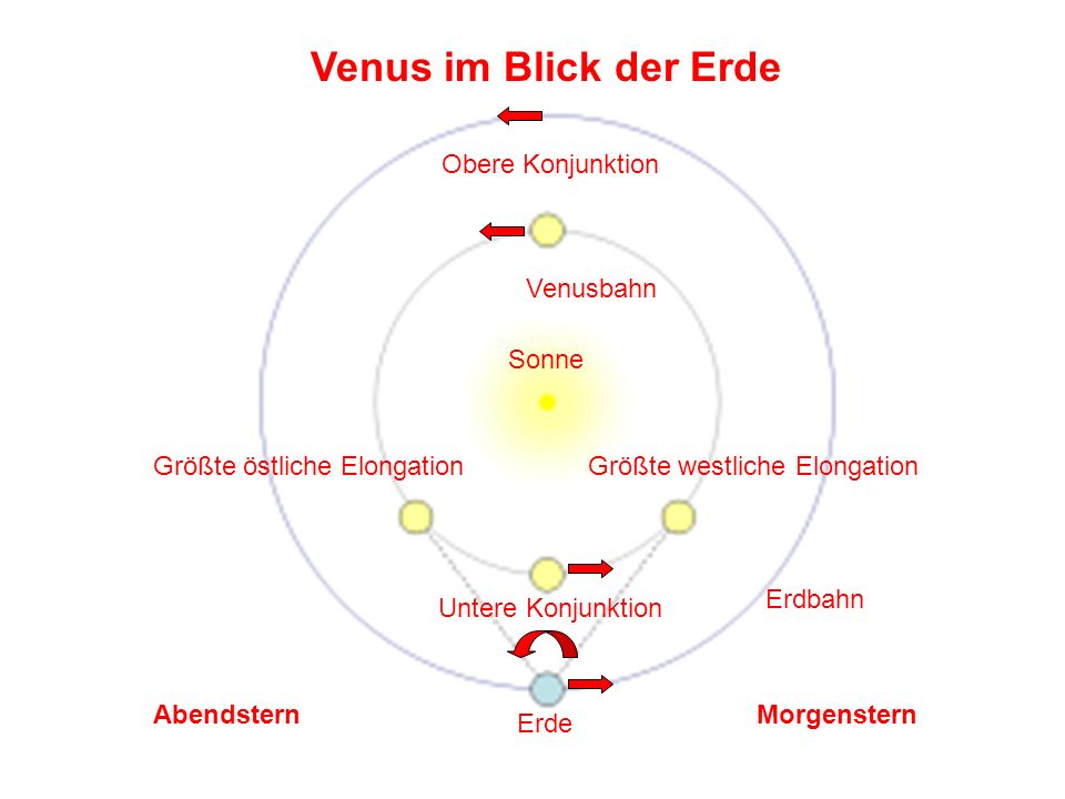 Venus im Blick der Erde Obere Konjunktion Venusbahn Sonne