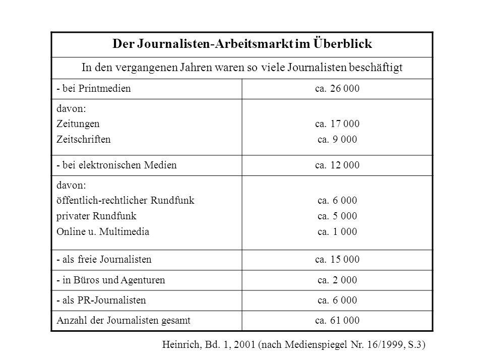Der Journalisten-Arbeitsmarkt im Überblick