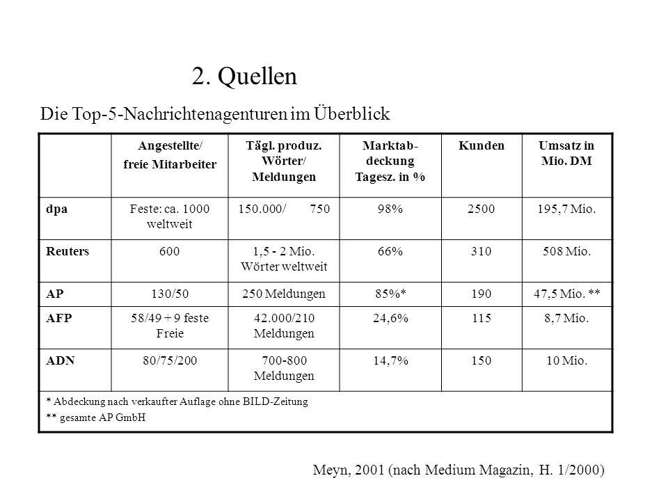 Tägl. produz. Wörter/ Meldungen Marktab-deckung Tagesz. in %
