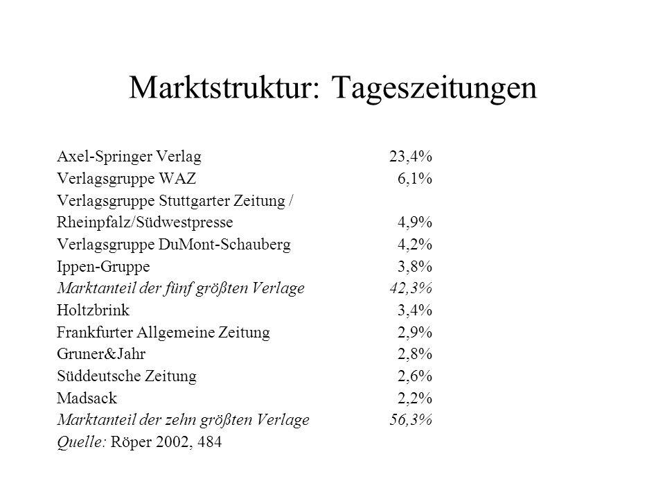 Marktstruktur: Tageszeitungen