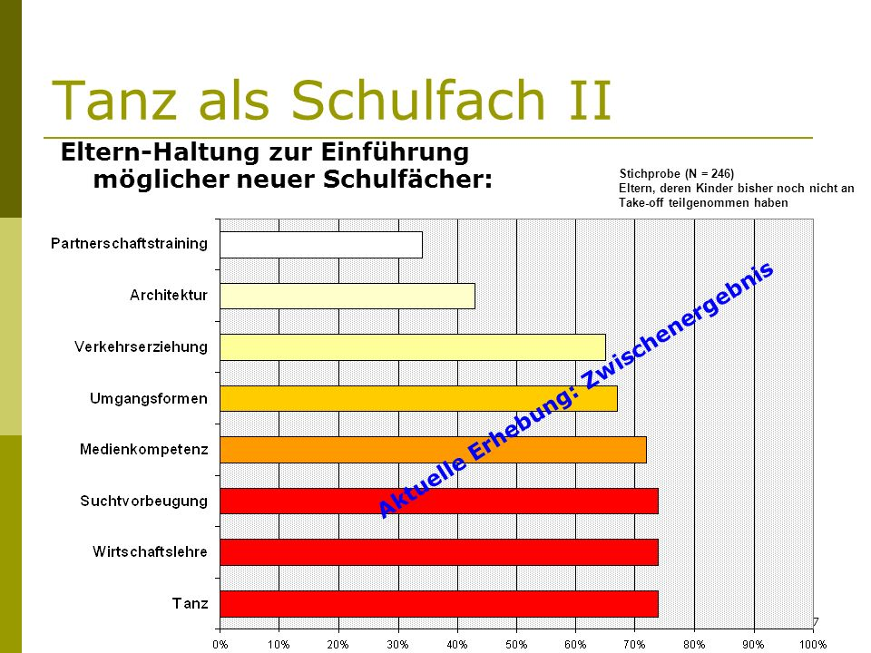 Barz/Kosubek HHU Evaluation Take-off