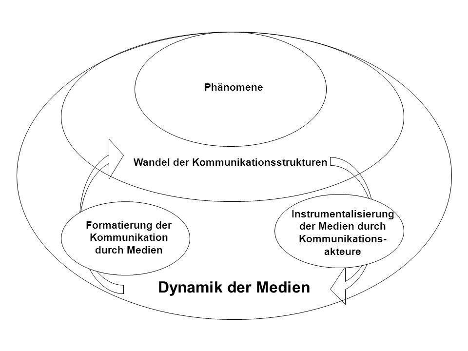 Dynamik der Medien Phänomene Wandel der Kommunikationsstrukturen