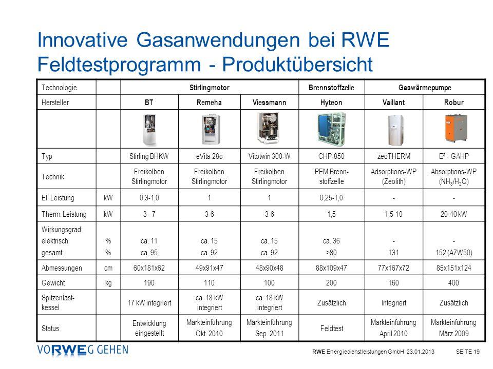 Innovative Gasanwendungen bei RWE Feldtestprogramm - Produktübersicht