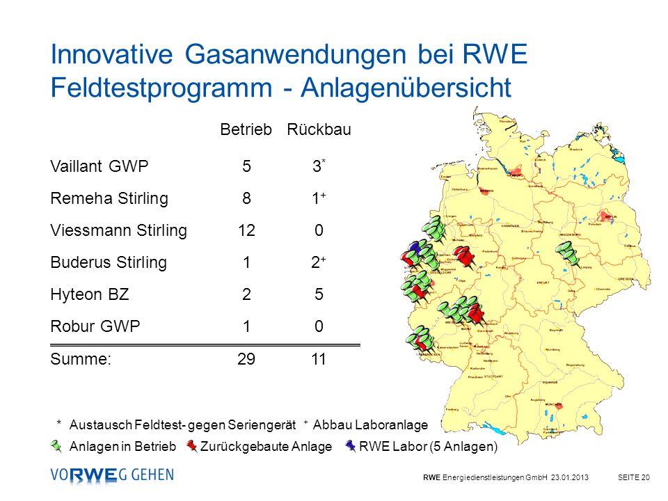 Innovative Gasanwendungen bei RWE Feldtestprogramm - Anlagenübersicht