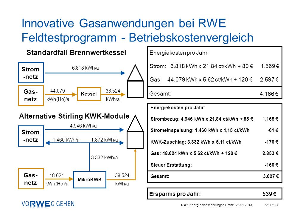 Standardfall Brennwertkessel Alternative Stirling KWK-Module