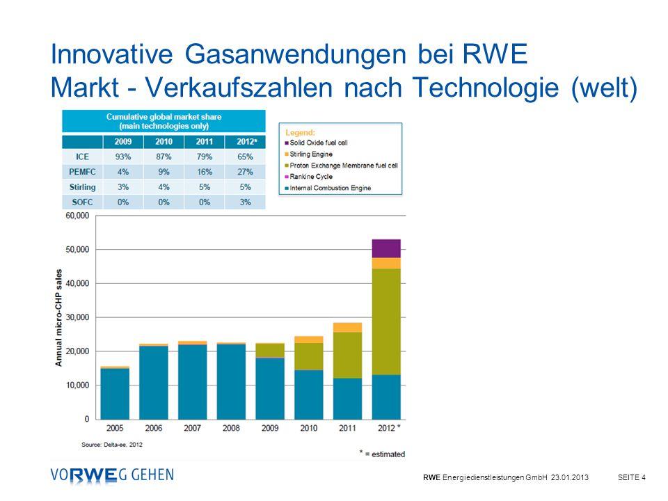 Innovative Gasanwendungen bei RWE Markt - Verkaufszahlen nach Technologie (welt)