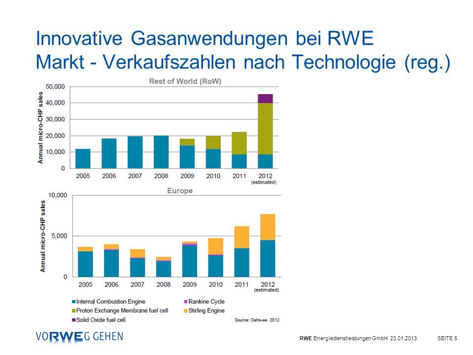 Innovative Gasanwendungen bei RWE Markt - Verkaufszahlen nach Technologie (reg.)